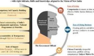 मिशन कर्मयोगी योजना क्या है, 2021 में इसके उद्देश्य और फायदे क्या हैं